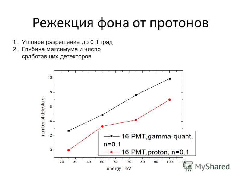 Режекция фона от протонов 1.Угловое разрешение до 0.1 град 2.Глубина максимума и число сработавших детекторов