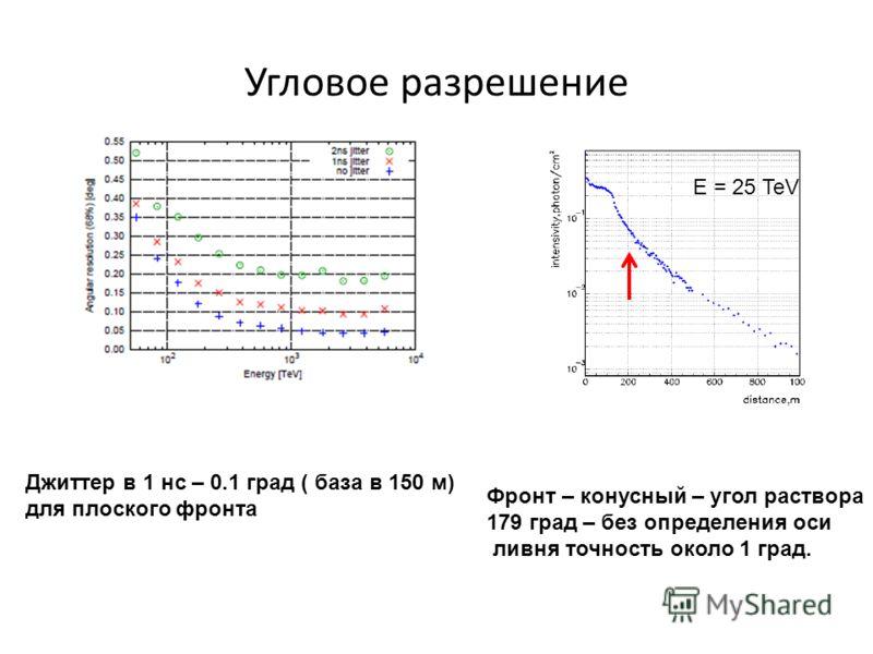 Угловое разрешение Джиттер в 1 нс – 0.1 град ( база в 150 м) для плоского фронта Фронт – конусный – угол раствора 179 град – без определения оси ливня точность около 1 град. E = 25 TeV