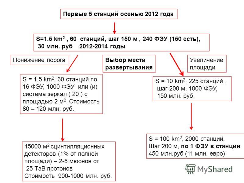 S=1.5 km 2, 60 станций, шаг 150 м, 240 ФЭУ (150 есть), 30 млн. руб 2012-2014 годы S = 10 km 2, 225 станций, шаг 200 м, 1000 ФЭУ, 150 млн. руб. S = 100 km 2, 2000 станций, Шаг 200 м, по 1 ФЭУ в станции 450 млн.руб (11 млн. евро) S = 1.5 km 2, 60 станц