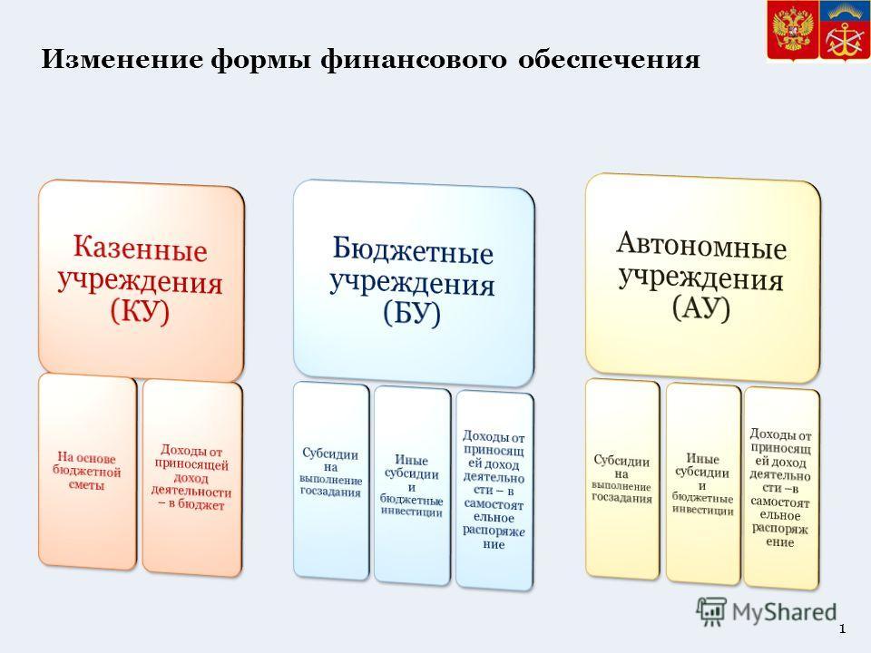 Изменение формы финансового обеспечения 1