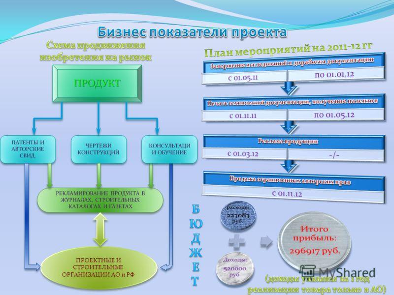 ПРОЕКТНЫЕ И СТРОИТЕЛЬНЫЕ ОРГАНИЗАЦИИ АО и РФ ПРОДУКТПРОДУКТ