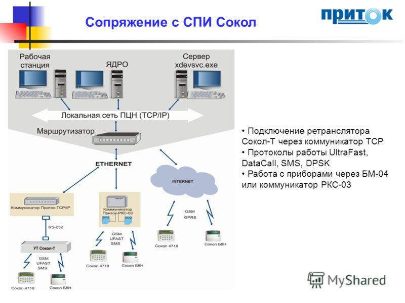 Сопряжение с СПИ Сокол Подключение ретранслятора Сокол-Т через коммуникатор TCP Протоколы работы UltraFast, DataCall, SMS, DPSK Работа с приборами через БМ-04 или коммуникатор РКС-03