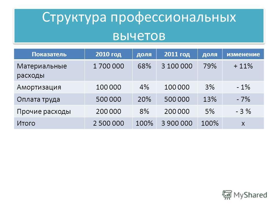 Структура профессиональных вычетов Показатель2010 годдоля2011 годдоляизменение Материальные расходы 1 700 00068%3 100 00079%+ 11% Амортизация100 0004%100 0003%- 1% Оплата труда500 00020%500 00013%- 7% Прочие расходы200 0008%200 0005%- 3 % Итого2 500