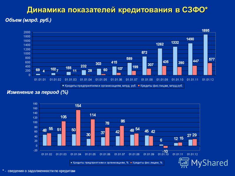 Динамика показателей кредитования в СЗФО* * - сведения о задолженности по кредитам Объем (млрд. руб.) Изменение за период (%)