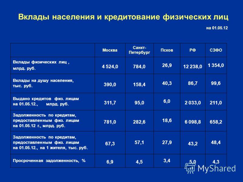 Вклады населения и кредитование физических лиц на 01.05.12 Москва Санкт- Петербург ПсковРФСЗФО Вклады физических лиц, млрд. руб. 4 524,0784,0 26,9 12 238,0 1 354,0 Вклады на душу населения, тыс. руб. 390,0158,4 40,386,799,6 Выдано кредитов физ. лицам