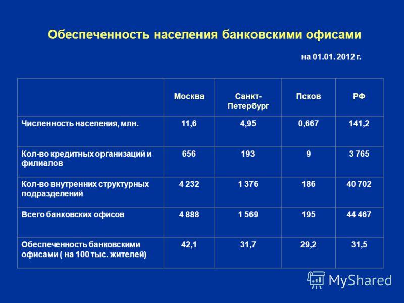 Обеспеченность населения банковскими офисами МоскваСанкт- Петербург ПсковРФ Численность населения, млн.11,64,950,667141,2 Кол-во кредитных организаций и филиалов 65619393 765 Кол-во внутренних структурных подразделений 4 2321 37618640 702 Всего банко