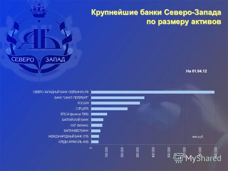 Крупнейшие банки Северо-Запада по размеру активов На 01.04.12