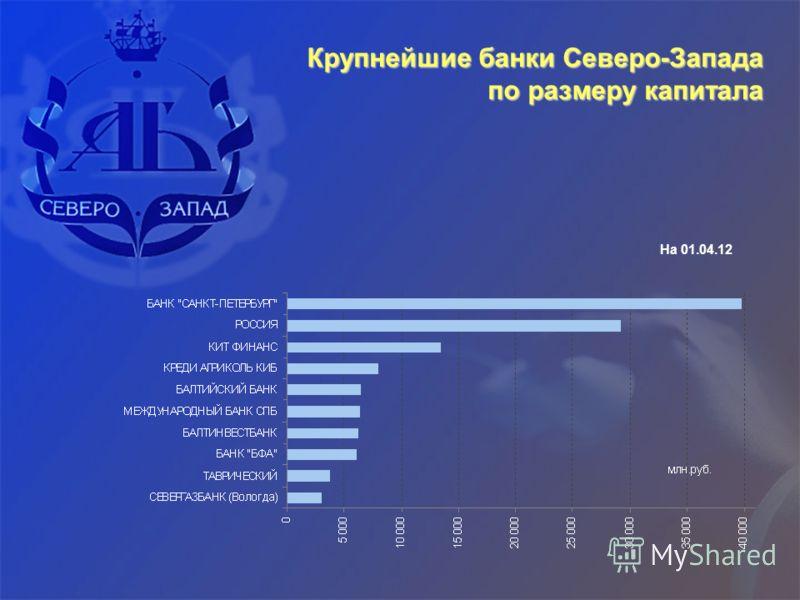 Крупнейшие банки Северо-Запада по размеру капитала На 01.04.12