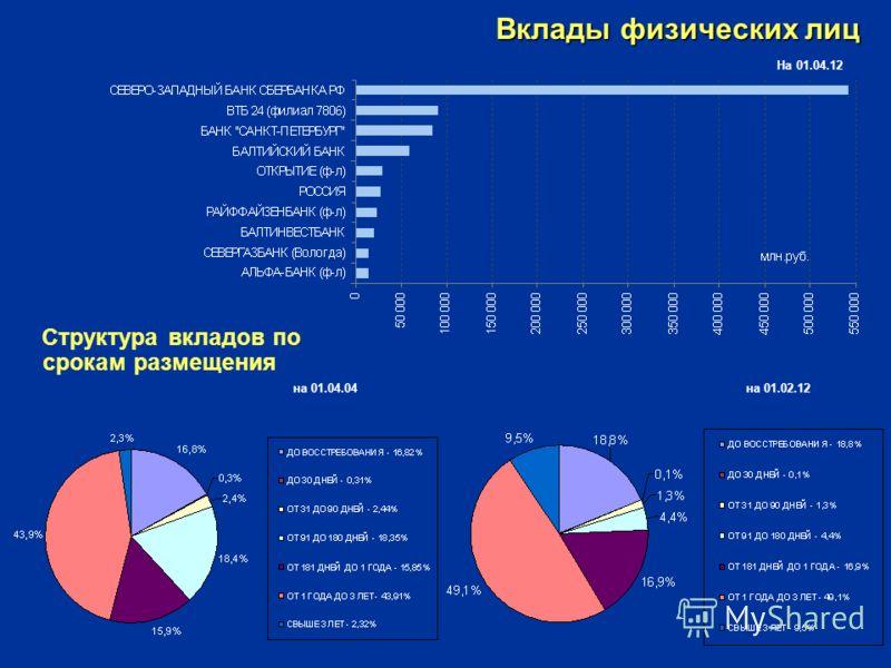 Вклады физических лиц Структура вкладов по срокам размещения на 01.04.04 на 01.02.12 На 01.04.12