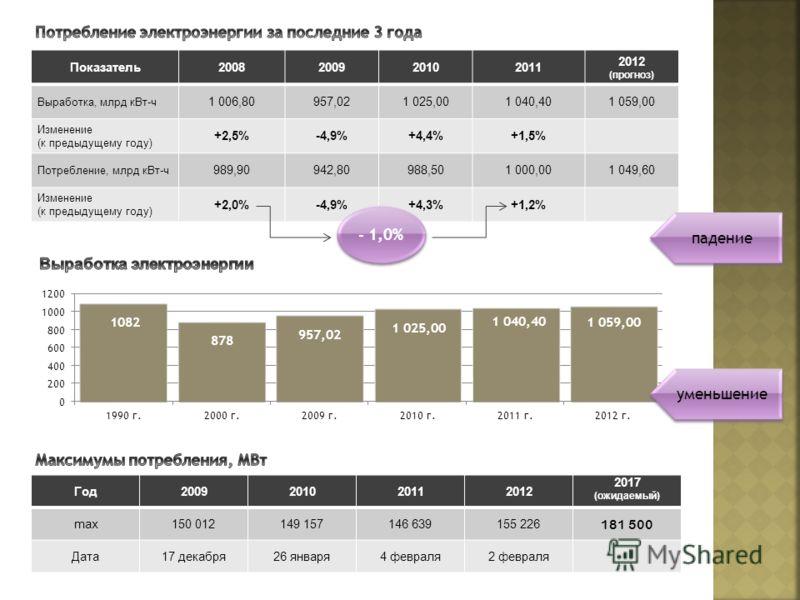 Показатель2008200920102011 2012 (прогноз) Выработка, млрд кВт-ч 1 006,80957,021 025,001 040,401 059,00 Изменение (к предыдущему году) +2,5%-4,9%+4,4%+1,5% Потребление, млрд кВт-ч 989,90942,80988,501 000,001 049,60 Изменение (к предыдущему году) +2,0%
