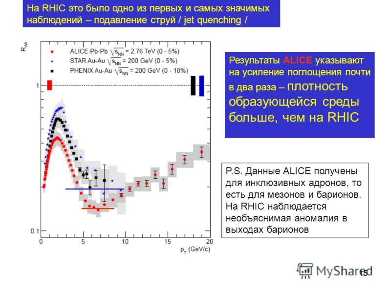 15 Результаты ALICE указывают на усиление поглощения почти в два раза – плотность образующейся среды больше, чем на RHIC P.S. Данные ALICE получены для инклюзивных адронов, то есть для мезонов и барионов. На RHIC наблюдается необъяснимая аномалия в в