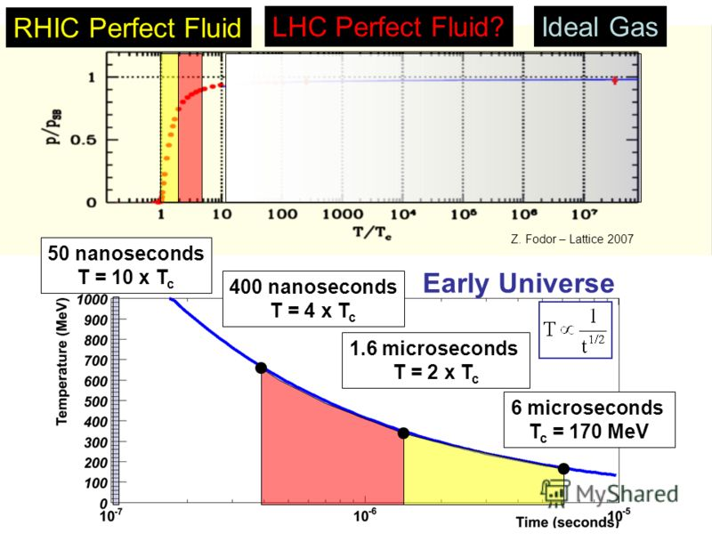 32 RHIC Perfect Fluid LHC Perfect Fluid?Ideal Gas Z. Fodor – Lattice 2007 50 nanoseconds T = 10 x T c 6 microseconds T c = 170 MeV 1.6 microseconds T = 2 x T c 400 nanoseconds T = 4 x T c Early Universe