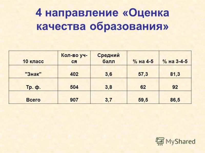 4 направление «Оценка качества образования» 10 класс Кол-во уч- ся Средний балл% на 4-5% на 3-4-5 Знак4023,657,381,3 Тр. ф.5043,86292 Всего9073,759,586,5