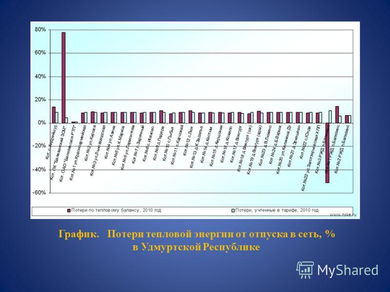 График. Потери тепловой энергии от отпуска в сеть, % в Удмуртской Республике www.nske.ru