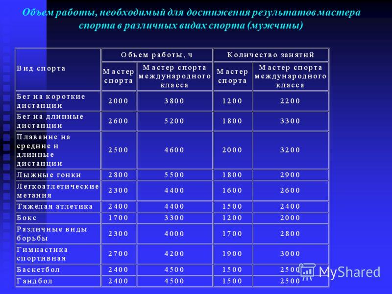 Объем работы, необходимый для достижения результатов мастера спорта в различных видах спорта (мужчины)