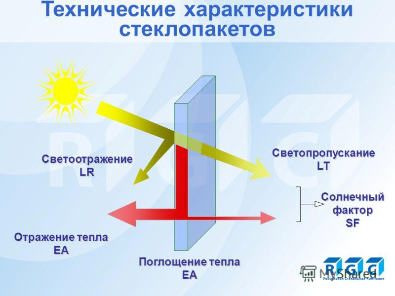 Технические характеристики стеклопакетов Поглощение тепла EA СветоотражениеLR СветопропусканиеLT Солнечный фактор SF Отражение тепла EA