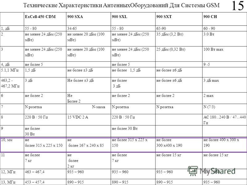 15 ExCell-450 CDM900 SXA900 SXL900 SXT900 CH 1, дБ55 - 8034-6555 - 8065-9060 - 90 2 не менее 24 дБм (250 мВт) не менее 20 дБм (100 мВт) не менее 24 дБм (250 мВт) 35 дБм (3,2 Вт)3.0 Вт 3 не менее 24 дБм (250 мВт) не менее 20 дБм (100 мВт) не менее 24