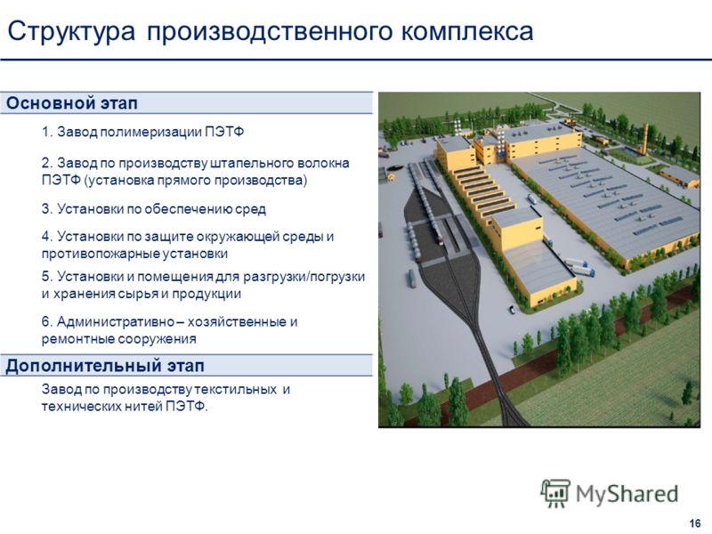 Структура производственного комплекса 16 Основной этап 1. Завод полимеризации ПЭТФ 2. Завод по производству штапельного волокна ПЭТФ (установка прямого производства) 3. Установки по обеспечению сред 4. Установки по защите окружающей среды и противопо