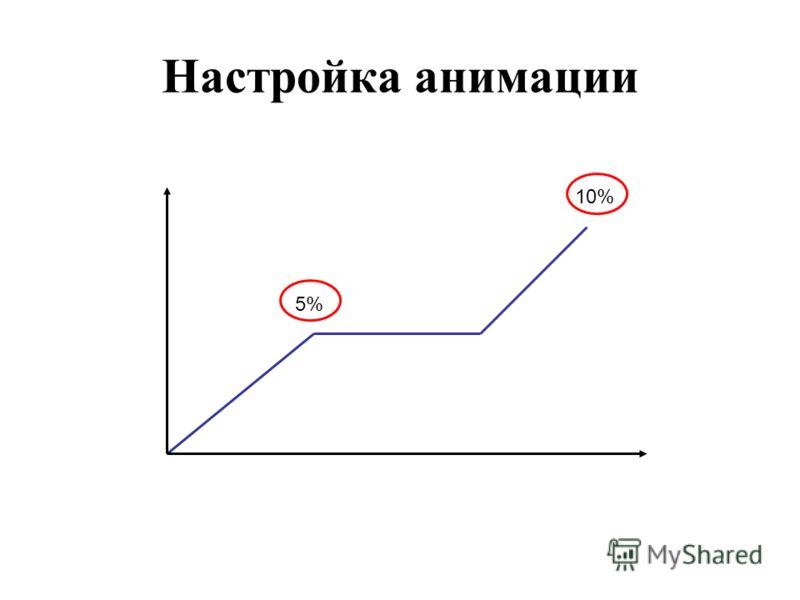 Настройка анимации 5%5% 10%
