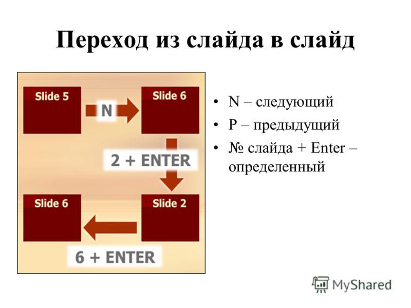 Переход из слайда в слайд N – следующий P – предыдущий слайда + Enter – определенный