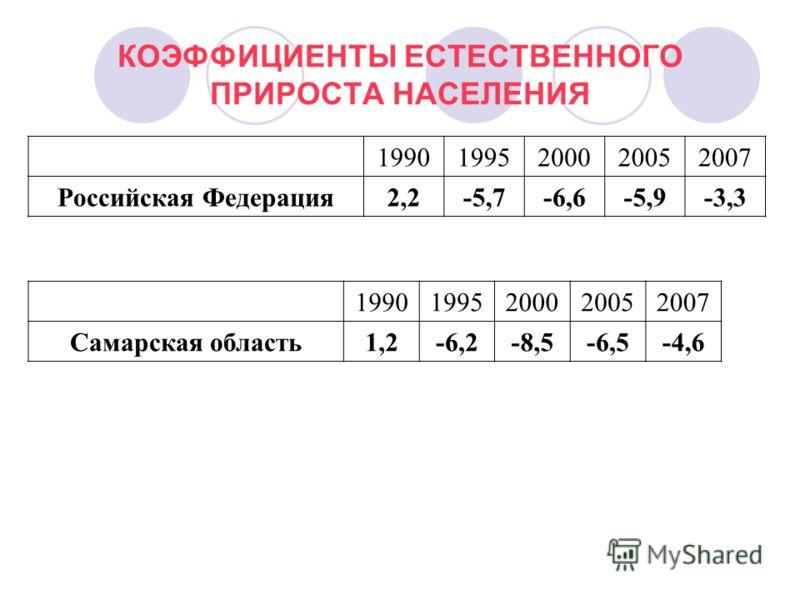 КОЭФФИЦИЕНТЫ ЕСТЕСТВЕННОГО ПРИРОСТА НАСЕЛЕНИЯ 19901995200020052007 Российская Федерация 2,2-5,7-6,6-5,9-3,3 19901995200020052007 Самарская область1,2-6,2-8,5-6,5-4,6