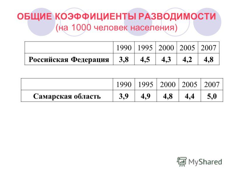 ОБЩИЕ КОЭФФИЦИЕНТЫ РАЗВОДИМОСТИ (на 1000 человек населения) 19901995200020052007 Российская Федерация 3,84,54,34,24,8 19901995200020052007 Самарская область3,94,94,84,45,0