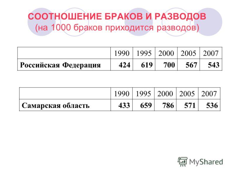 СООТНОШЕНИЕ БРАКОВ И РАЗВОДОВ (на 1000 браков приходится разводов) 19901995200020052007 Российская Федерация 424619700567543 19901995200020052007 Самарская область433659786571536