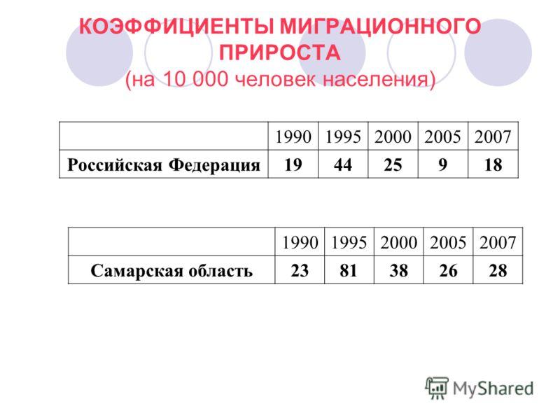 КОЭФФИЦИЕНТЫ МИГРАЦИОННОГО ПРИРОСТА (на 10 000 человек населения) 19901995200020052007 Российская Федерация 194425918 19901995200020052007 Самарская область2381382628