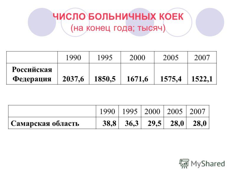 ЧИСЛО БОЛЬНИЧНЫХ КОЕК (на конец года; тысяч) 19901995200020052007 Российская Федерация2037,61850,51671,61575,41522,1 19901995200020052007 Самарская область38,836,329,528,0