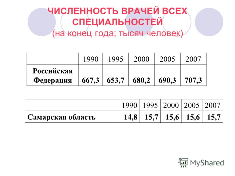 ЧИСЛЕННОСТЬ ВРАЧЕЙ ВСЕХ СПЕЦИАЛЬНОСТЕЙ (на конец года; тысяч человек) 19901995200020052007 Российская Федерация667,3653,7680,2690,3707,3 19901995200020052007 Самарская область14,815,715,6 15,7