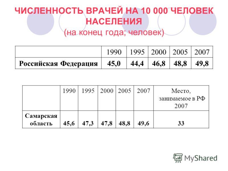 ЧИСЛЕННОСТЬ ВРАЧЕЙ НА 10 000 ЧЕЛОВЕК НАСЕЛЕНИЯ (на конец года; человек) 19901995200020052007 Российская Федерация45,044,446,848,849,8 19901995200020052007Место, занимаемое в РФ 2007 Самарская область45,647,347,848,849,633