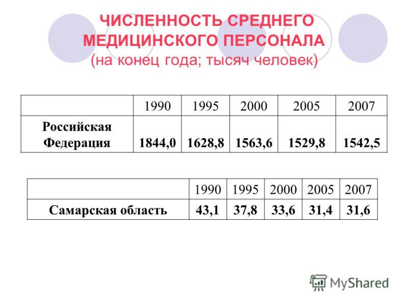 ЧИСЛЕННОСТЬ СРЕДНЕГО МЕДИЦИНСКОГО ПЕРСОНАЛА (на конец года; тысяч человек) 19901995200020052007 Российская Федерация1844,01628,81563,61529,81542,5 19901995200020052007 Самарская область43,137,833,631,431,6