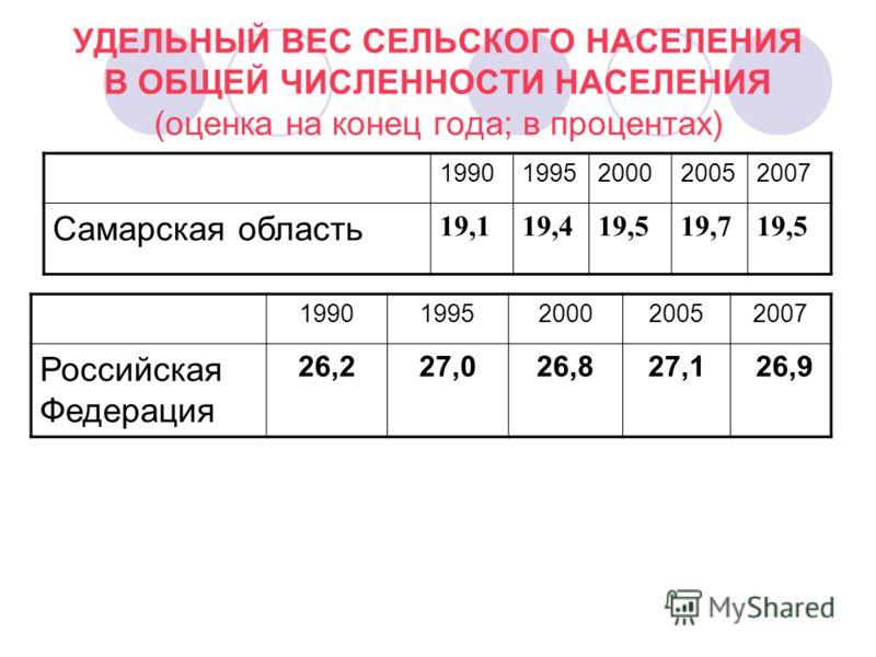 УДЕЛЬНЫЙ ВЕС СЕЛЬСКОГО НАСЕЛЕНИЯ В ОБЩЕЙ ЧИСЛЕННОСТИ НАСЕЛЕНИЯ (оценка на конец года; в процентах) 19901995200020052007 Самарская область 19,119,419,519,719,5 19901995200020052007 Российская Федерация 26,227,026,827,1 26,9