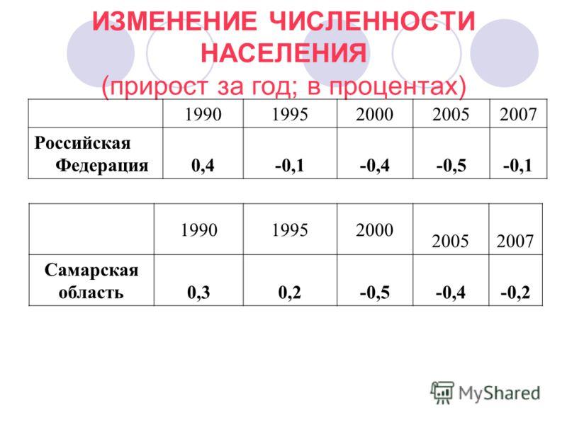ИЗМЕНЕНИЕ ЧИСЛЕННОСТИ НАСЕЛЕНИЯ (прирост за год; в процентах) 1990 1995 2000 20052007 Российская Федерация 0,4-0,1-0,4-0,5-0,1 199019952000 20052007 Самарская область0,30,2-0,5-0,4-0,2