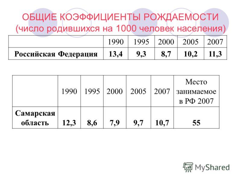 ОБЩИЕ КОЭФФИЦИЕНТЫ РОЖДАЕМОСТИ (число родившихся на 1000 человек населения) 19901995200020052007 Российская Федерация 13,49,38,710,211,3 19901995200020052007 Место занимаемое в РФ 2007 Самарская область12,38,67,99,710,755