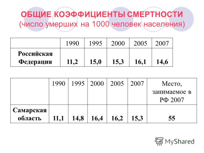 ОБЩИЕ КОЭФФИЦИЕНТЫ СМЕРТНОСТИ (число умерших на 1000 человек населения) 19901995200020052007 Российская Федерация 11,215,015,316,114,6 19901995200020052007Место, занимаемое в РФ 2007 Самарская область11,114,816,416,215,355