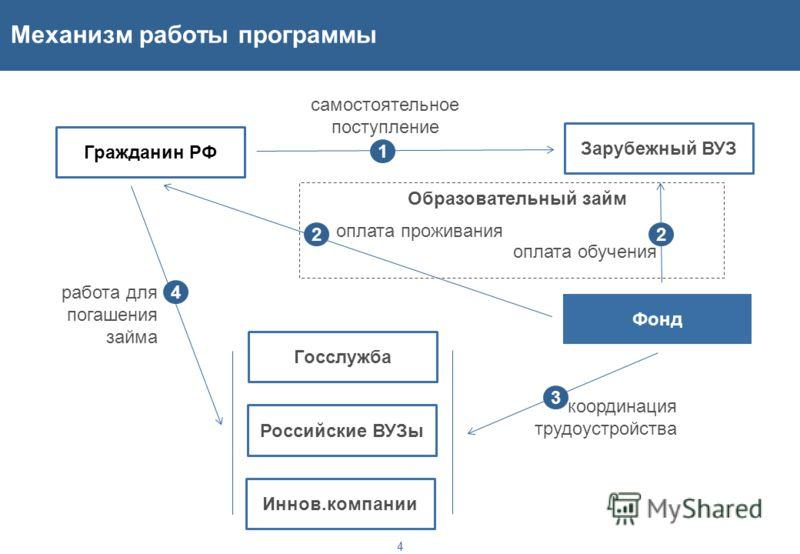 Базовая схема 3 Самостоятельное поступление гражданина в один из ведущих мировых вузов на программы магистратуры (включая MBA, MPA) и аспирантуры по приоритетным направлениям 1 Возращение в Россию и трудоустройство в организациях и отраслях,одобренны