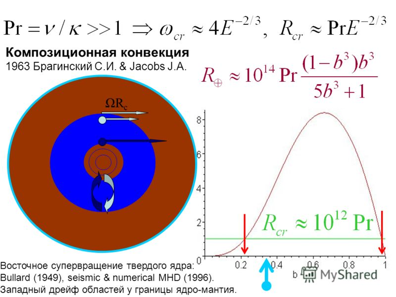 ΩRcΩRc Композиционная конвекция 1963 Брагинский С.И. & Jacobs J.A. Восточное супервращение твердого ядра: Bullard (1949), seismic & numerical MHD (1996). Западный дрейф областей у границы ядро-мантия.