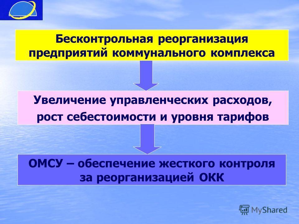 Бесконтрольная реорганизация предприятий коммунального комплекса Увеличение управленческих расходов, рост себестоимости и уровня тарифов ОМСУ – обеспечение жесткого контроля за реорганизацией ОКК