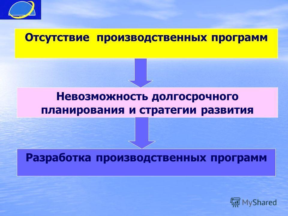 Отсутствие производственных программ Невозможность долгосрочного планирования и стратегии развития Разработка производственных программ