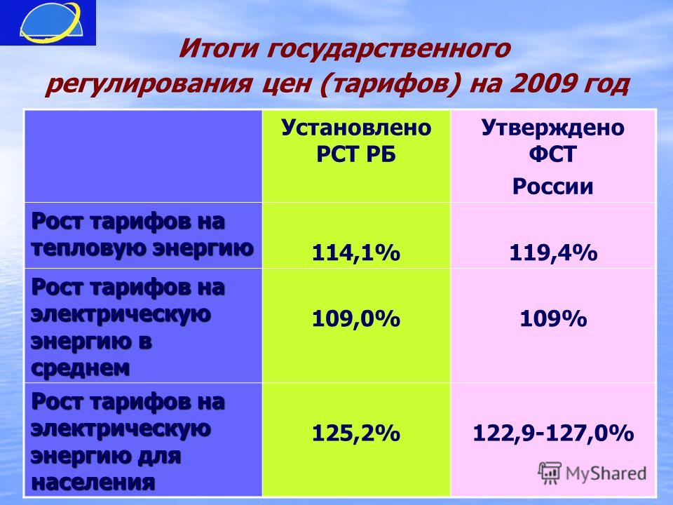 Итоги государственного регулирования цен (тарифов) на 2009 год Установлено РСТ РБ Утверждено ФСТ России Рост тарифов на тепловую энергию 114,1%119,4% Рост тарифов на электрическую энергию в среднем 109,0%109% Рост тарифов на электрическую энергию для