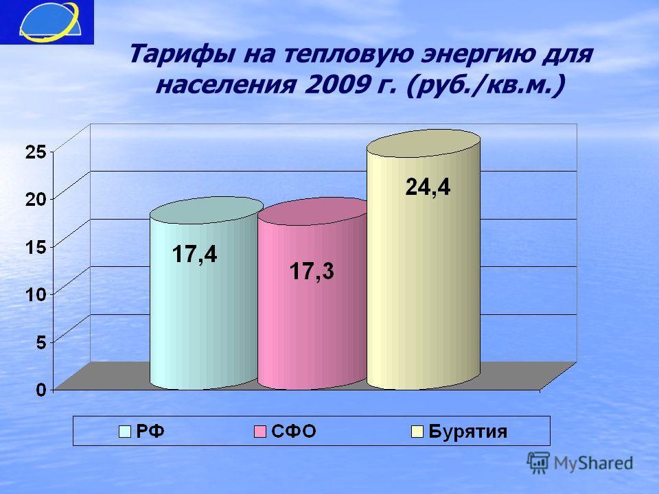 Тарифы на тепловую энергию для населения 2009 г. (руб./кв.м.)