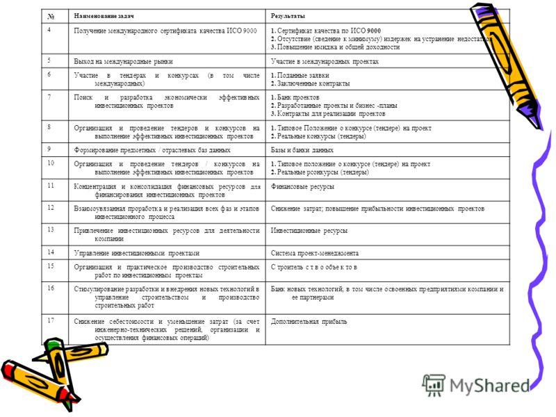 Наименование задачРезультаты 4 Получение международного серти  фиката качества ИСО 9000 1. Сертификат качества по ИСО 9000 2. Отсутствие (сведение к минимуму) издер  жек на устранение недостатков 3. Повышение имиджа и общей доходно  сти 5 Выход на