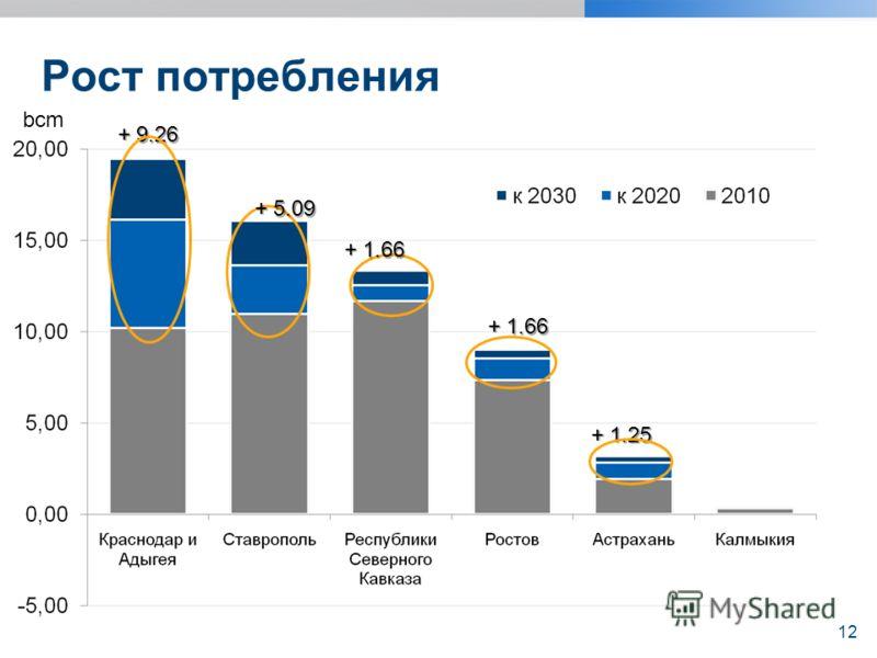 Рост потребления bcm + 9.26 + 9.26 + 5.09 + 5.09 + 1.66 + 1.66 + 1.25 + 1.25 + 1.66 + 1.66 12