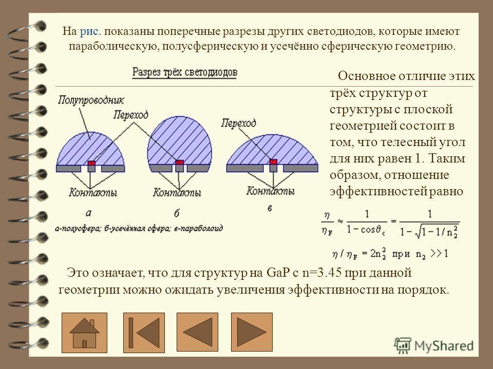 На рис. показаны поперечные разрезы других светодиодов, которые имеют параболическую, полусферическую и усечённо сферическую геометрию. Основное отличие этих трёх структур от структуры с плоской геометрией состоит в том, что телесный угол для них рав