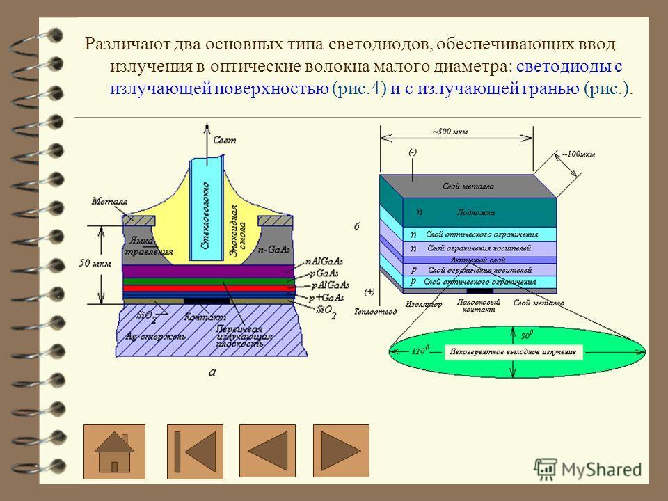 Различают два основных типа светодиодов, обеспечивающих ввод излучения в оптические волокна малого диаметра: светодиоды с излучающей поверхностью (рис.4) и с излучающей гранью (рис.).