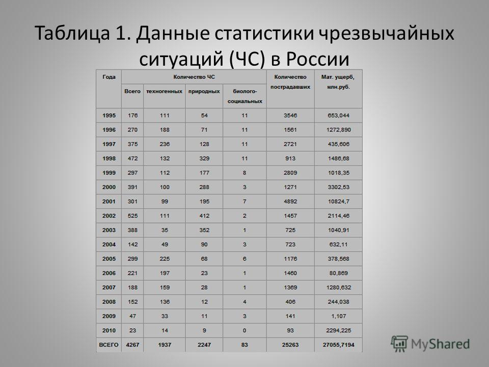 Таблица 1. Данные статистики чрезвычайных ситуаций (ЧС) в России