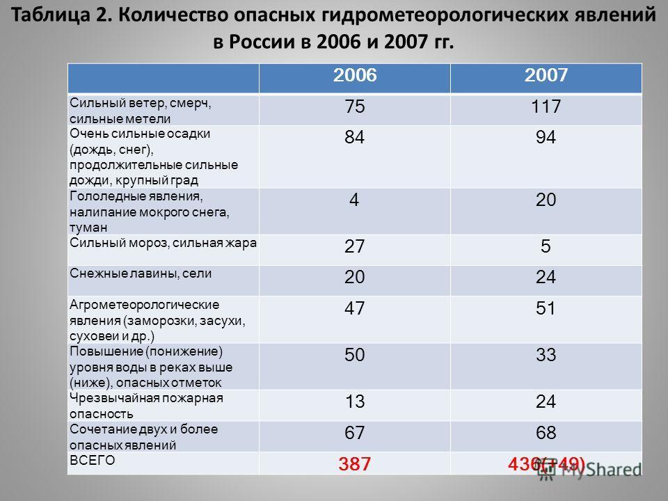 Таблица 2. Количество опасных гидрометеорологических явлений в России в 2006 и 2007 гг. 20062007 Сильный ветер, смерч, сильные метели 75117 Очень сильные осадки (дождь, снег), продолжительные сильные дожди, крупный град 8494 Гололедные явления, налип