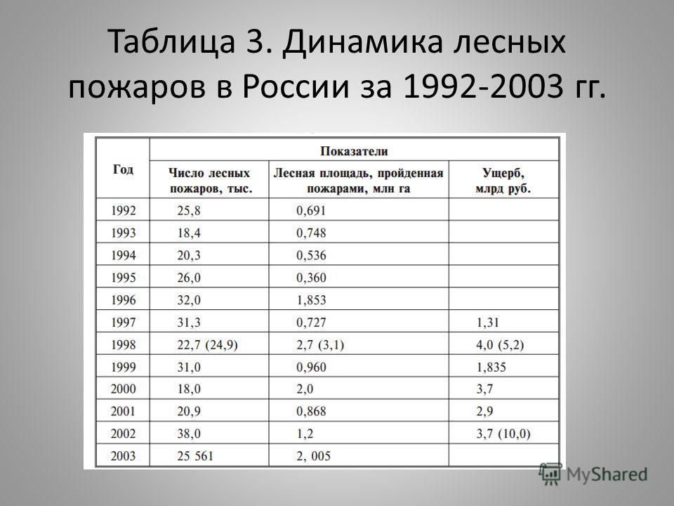 Таблица 3. Динамика лесных пожаров в России за 1992-2003 гг.