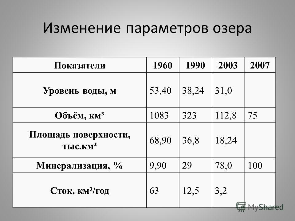 Изменение параметров озера Показатели1960199020032007 Уровень воды, м53,4038,2431,0 Объём, км³1083323112,875 Площадь поверхности, тыс.км² 68,9036,818,24 Минерализация, %9,902978,0100 Сток, км³/год6312,53,2
